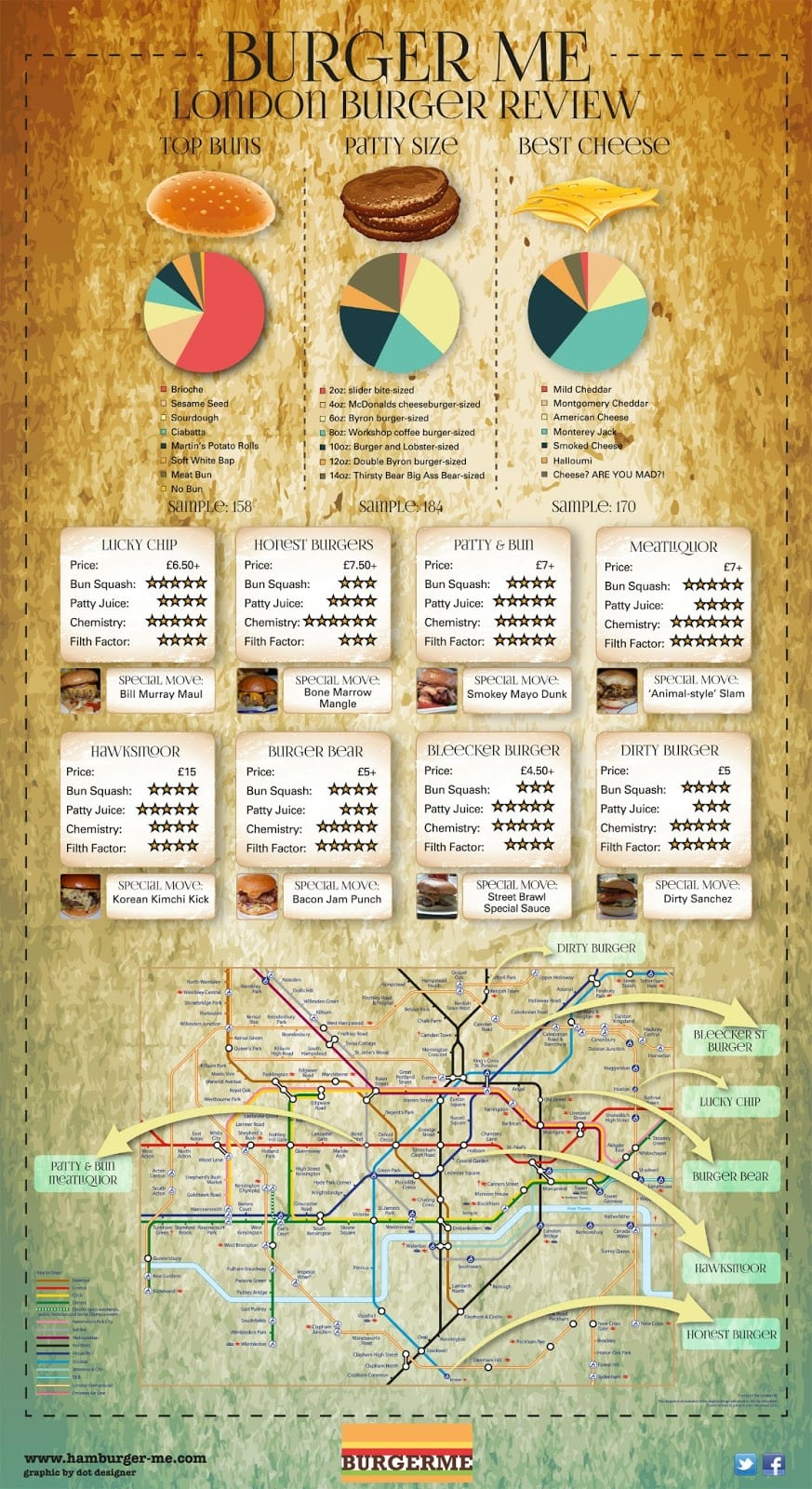 London-burger-review-infographic